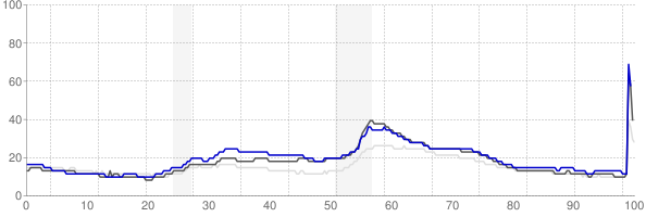 Saginaw, Michigan monthly unemployment rate chart